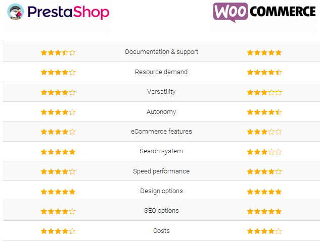 prestashop-vs-woocommerce-what-is-the-bottom-line